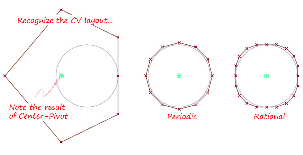Circles and Accuracy