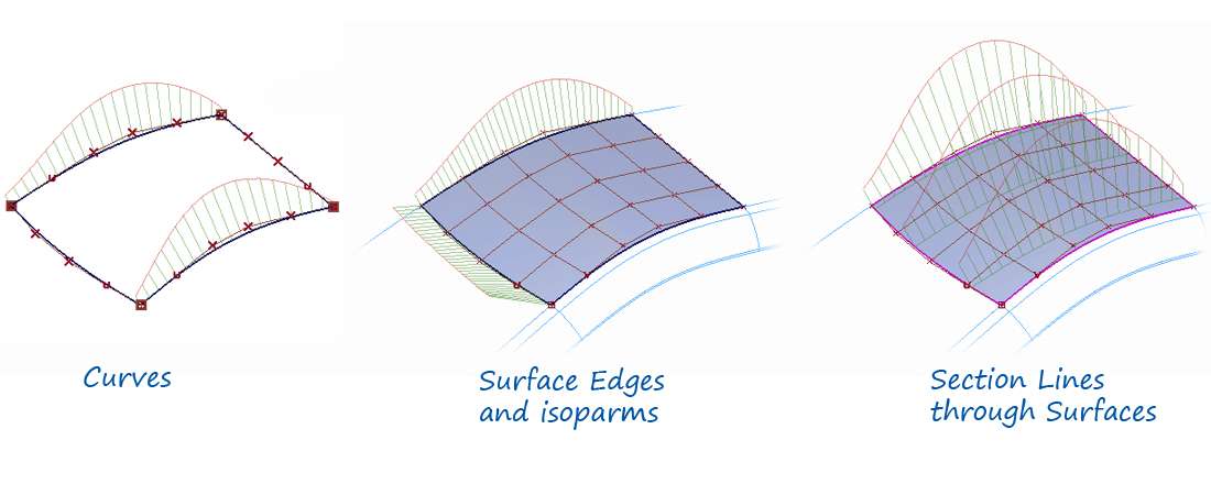 Curve Curvature Evaluation