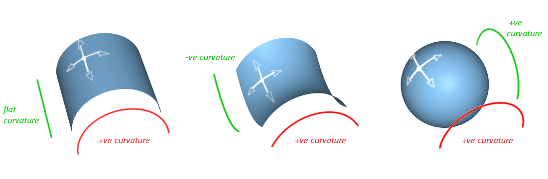 Surface Curvature Evaluation